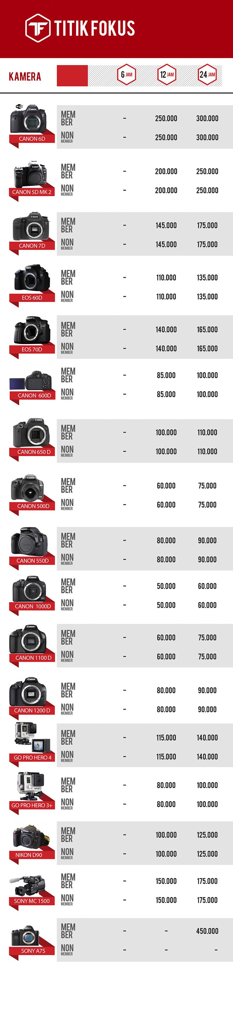 harga sewa lensa kamera titik fokus bandung