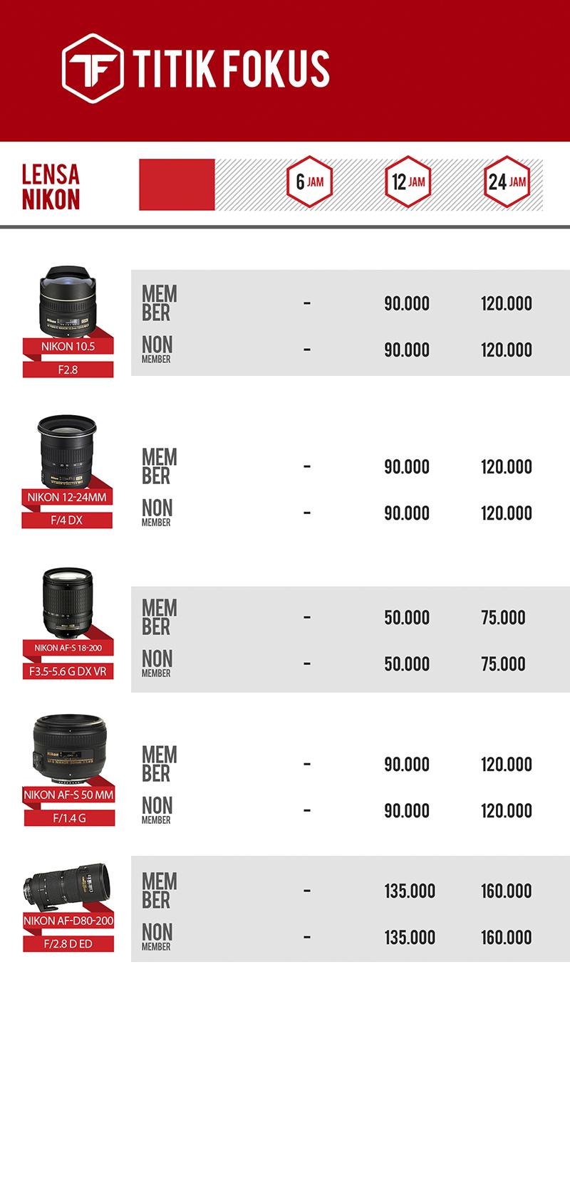 Daftar Harga Lensa Nikon Weekend