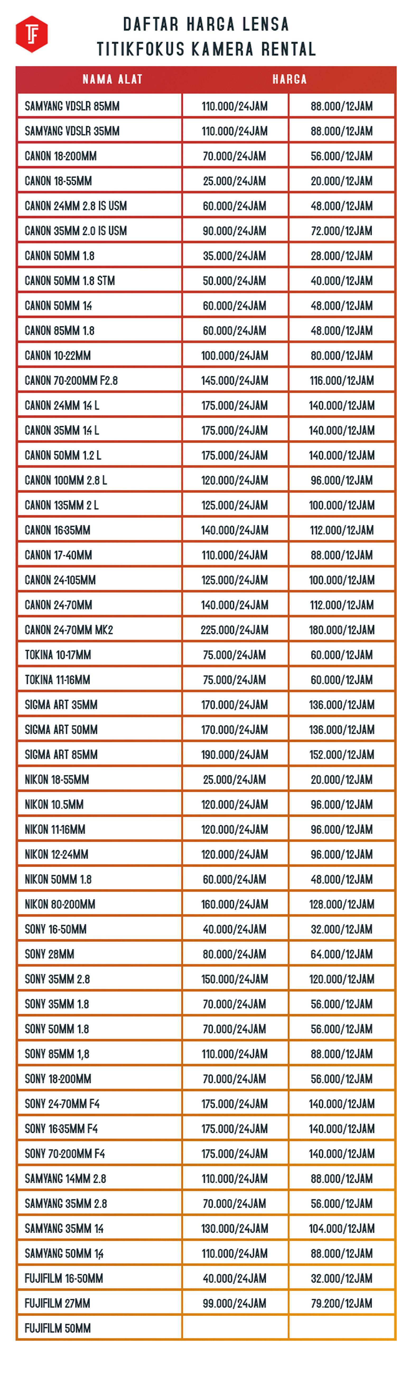 Daftar Harga TF Lensa Semarang