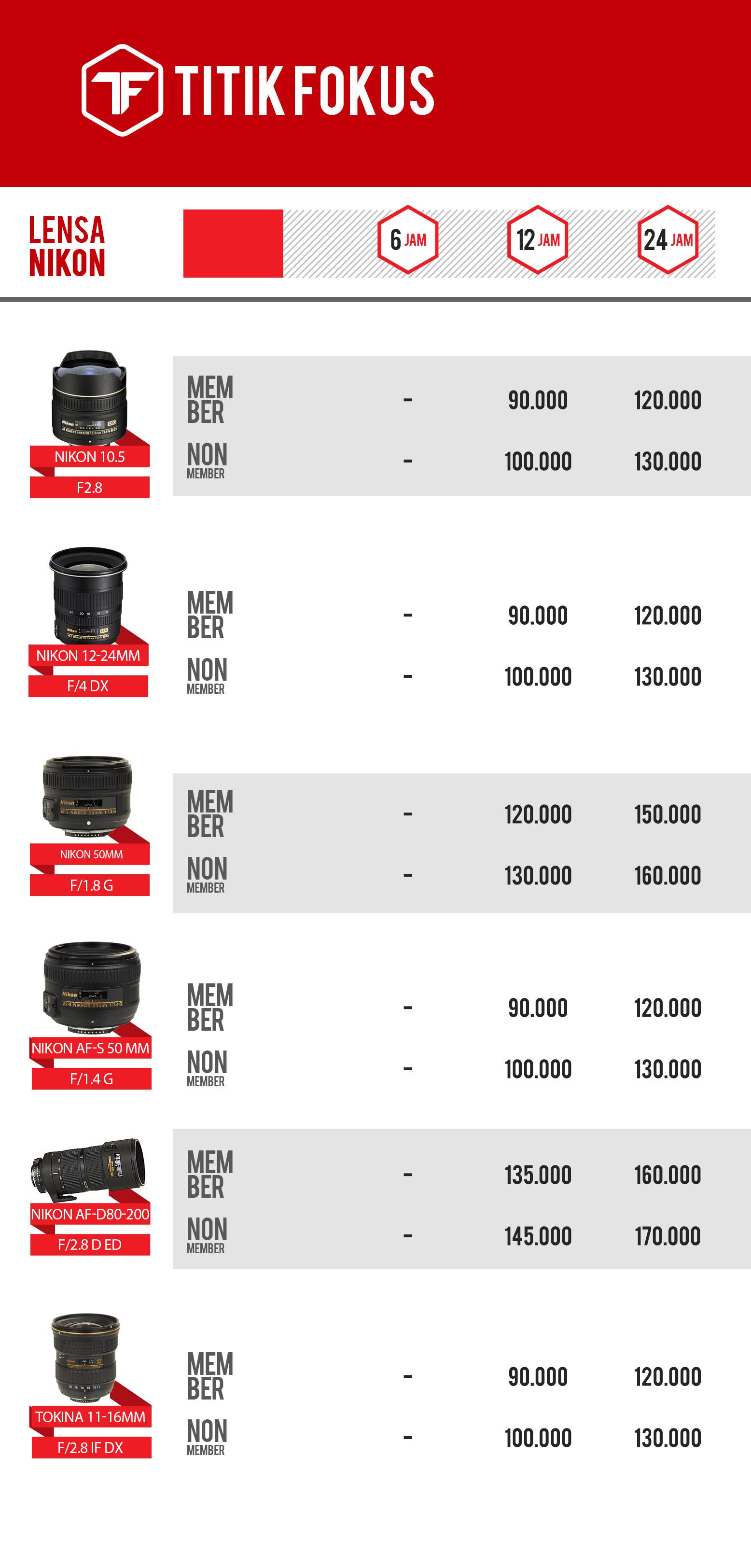 Daftar Harga Lensa Nikon Weekday